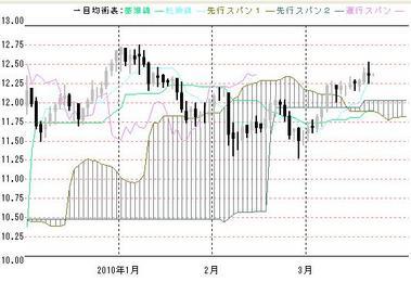 南ア円1月から3月の日足