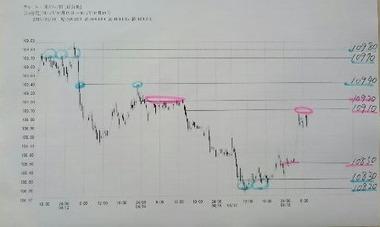 20170418ドル円15分足