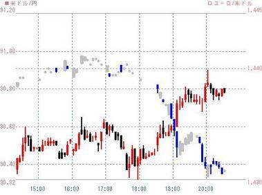 ドル円とユーロドル0119