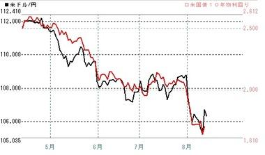 20190814ドル円米長期金利
