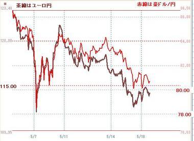 ユーロ円と豪ドル円0518