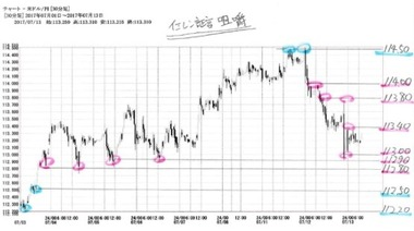 20170713ドル円30分足