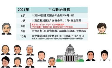 2021年夏の政治日程