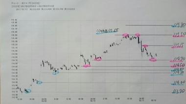 20170313ドル円15分足