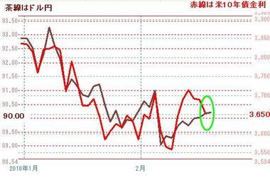 米債とドル円0217