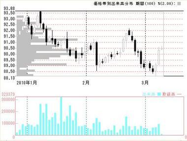 0308ドル円出来高2010