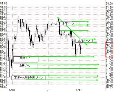 0517東京ドル円