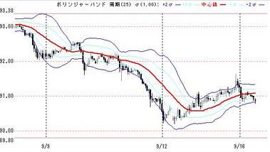 0916ドル円