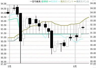 0603東京ドル円