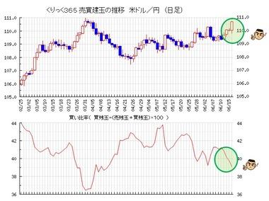 20210617ドル円売買比率