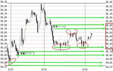 0819東京ドル円