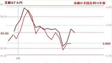 ドル円と米10年債0421