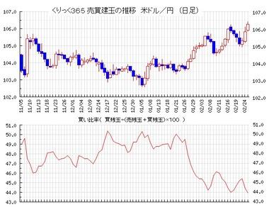 20210226ドル円売買比率