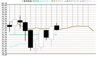 0723東京豪ドル円