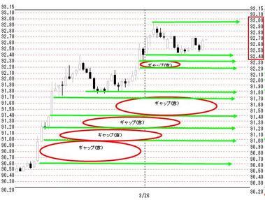 0326欧米ドル円
