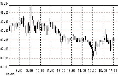 0131東京市場ドル円9-5