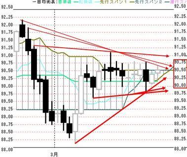 0324欧米ドル円日足