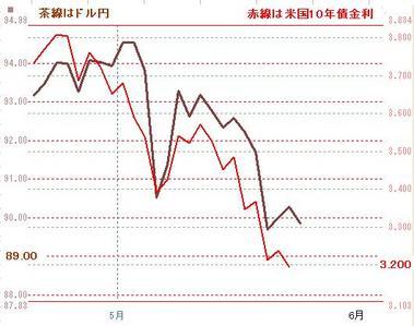 0525ドル円と米債金利