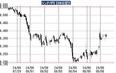 20170808ランド円30分足