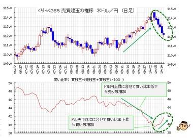 20181012TFXドル円買い比率