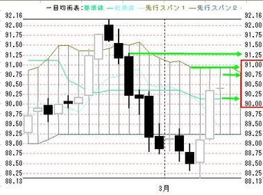 0308日足ドル円