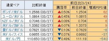 20170328ドル騰落率