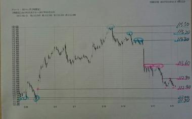 20170321ドル円60分足