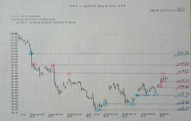 20170421ドル円30分足