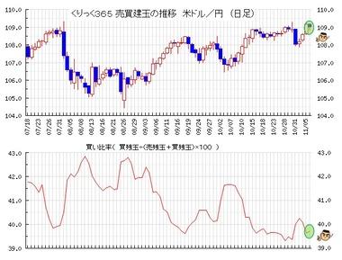 20191107ドル円買い比率