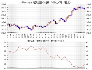 20210323ドル円売買比率