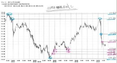 20170727ドル円15分足