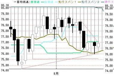 0817欧米豪ドル円