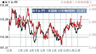 2017ドル円10年債金利