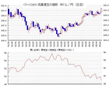 20180516ドル円売買比率