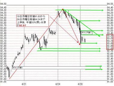 0428東京ドル円