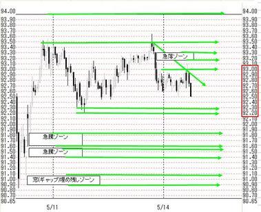 0514欧米ドル円