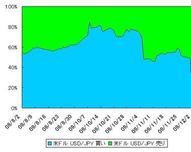 9月からのドル円建て玉比率