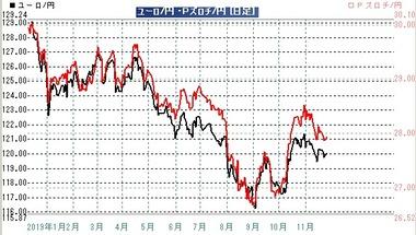 20191126ユーロ円ズロチ円