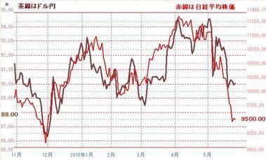 0527ドル円と日本株