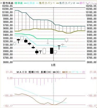0906東京株式