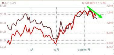 201001ドル円と10年債日足