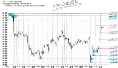 20170616ドル円30分足