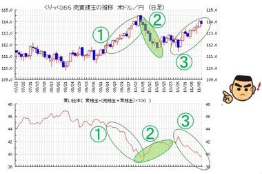 20181113ドル円買い比率