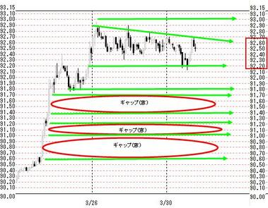0330欧米ドル円