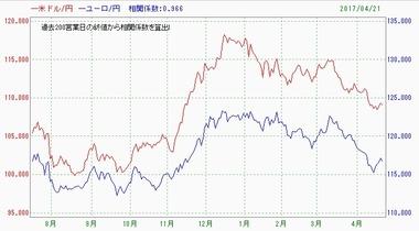 20160424ドル円ユーロ円相関係数