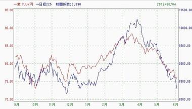 豪ドル円と日経225日足