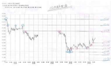20180104ドル円15分足