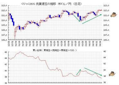 20190418ドル円売買比率