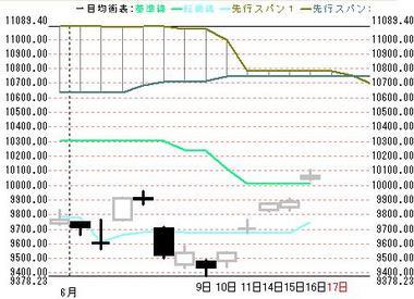 0617日本株