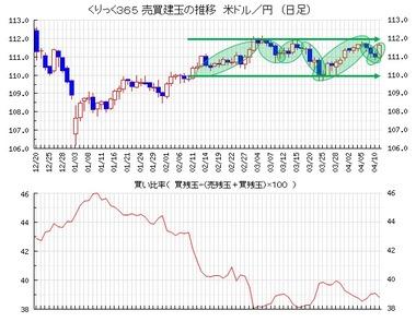 20190412ドル円売買比率